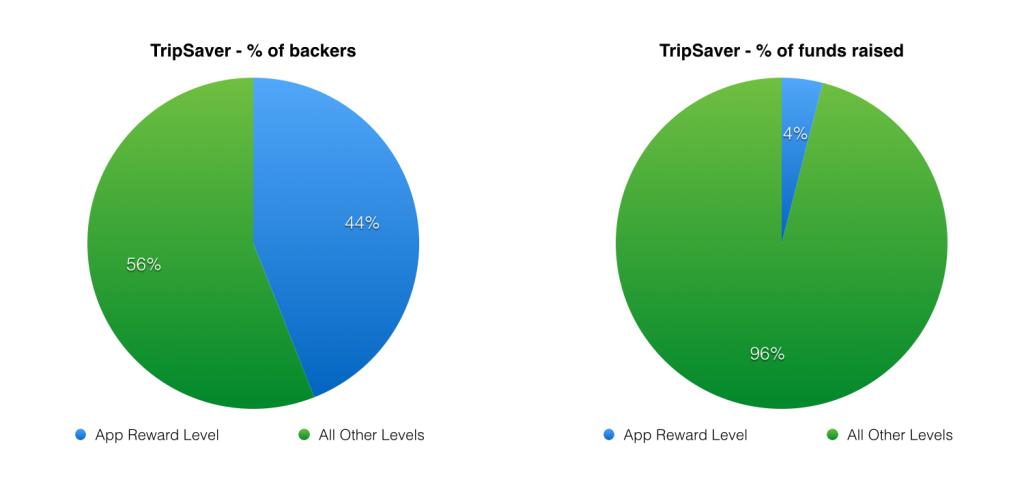TripSaver_Graph